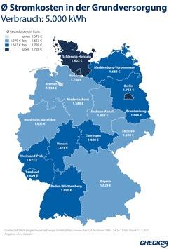 Rekordpreise: Strom in Schleswig-Holstein am teuersten