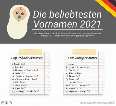 Auswertung: Das sind die beliebtesten Babynamen 2021