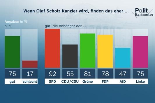 ZDF-Politbarometer: Oktober II 2021 / Drei Viertel finden es gut, wenn Olaf Scholz Kanzler wird / Kostenpflicht für Corona-Schnelltests wird mehrheitlich befürwortet