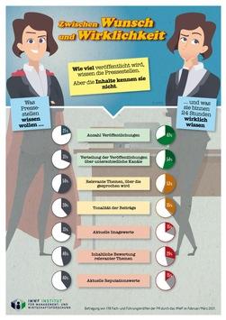Wissen in PR-Abteilungen: Wunsch und Wirklichkeit klaffen auseinander / Studie befragt 178 Fach- und Führungskräfte aus der PR zu ihrem Kenntnisstand