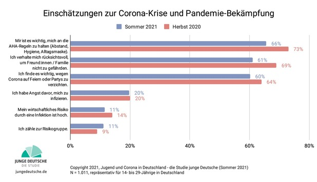 Jugend und Corona in Deutschland: Die junge Generation am Ende ihrer Geduld / Zweite Erhebung Jugend und Corona in Deutschland im Rahmen der Studienreihe Junge Deutsche liegt vor