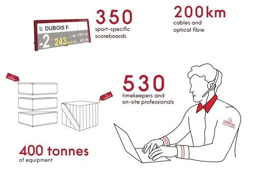 Mit 400 Tonnen Ausrüstung nach Tokio: Dieser technische Aufwand steckt hinter der Zeitmessung der Olympischen Spiele