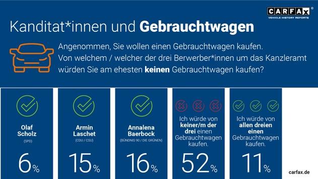 Kein Vertrauen: Deutsche würden von Laschet, Scholz und Baerbock keinen Gebrauchtwagen kaufen