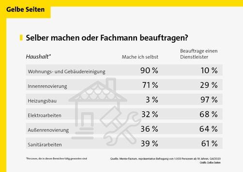 Aktuelle Umfrage: Jeder vierte Deutsche beauftragt bei Arbeiten im Haus einen Handwerker / Bei den Heimwerkern setzt knapp die Hälfte auf Online-Ratgeber, um sich auf ein Projekt vorzubereiten