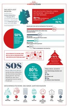 Warum wir Deutschen den Geschenkgutschein so lieben / Große WUNSCHGUTSCHEIN-Umfrage zum Weltschenktag