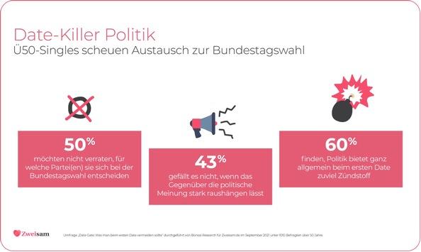 Politik als Date-Killer: Ü50-Singles scheuen Austausch zur Bundestagswahl