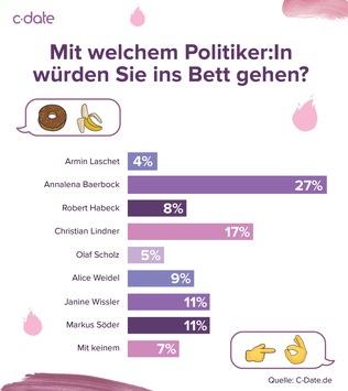 Sexiest Politiker 2021: So schneiden Baerbock, Lindner und Co. ab