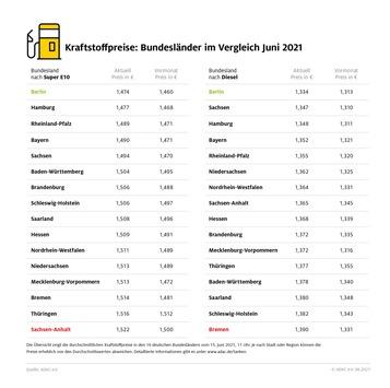 Berliner Autofahrer tanken am günstigsten / Benzin in Sachsen-Anhalt, Diesel in Bremen am teuersten