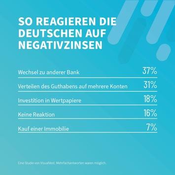 Trotz Negativzinsen: Mehr als 80 Prozent der Deutschen halten am Girokonto fest