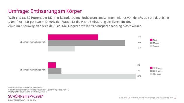 IKW-Umfrage: Jetzt wird's haarig