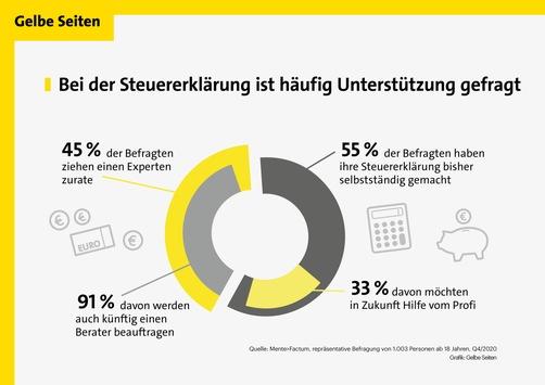 Aktuelle Umfrage: Bei der Steuererklärung brauchen künftig mehr Menschen Unterstützung / Privatpersonen und Unternehmen stehen vor neuen Herausforderungen