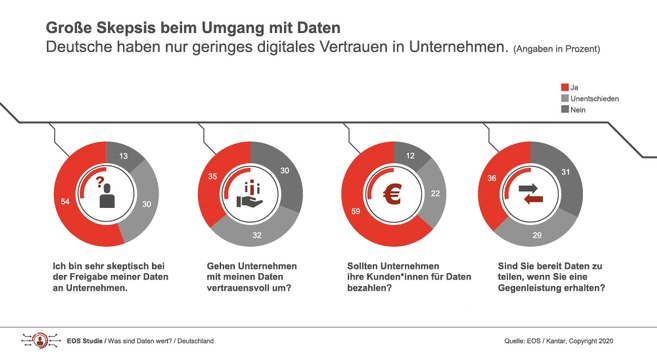 EOS Studie zeigt großen Handlungsbedarf: Deutsche misstrauen Unternehmen im Umgang mit digitalen Daten