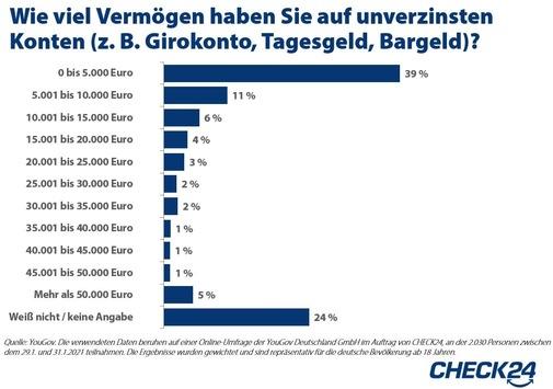 25 Millionen Deutsche horten mehr als 5.000 Euro auf ihren unverzinsten Konten