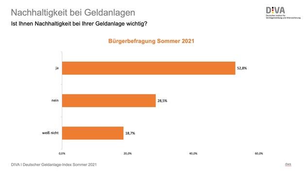 Deutsche und Geldanlage: Nachhaltigkeit als Anlagekriterium noch im Hintertreffen