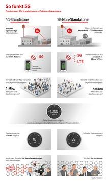 Europa-Premiere für Echtzeit im Mobilfunk: Das erste 5G-Kernnetz geht in Frankfurt ans Netz