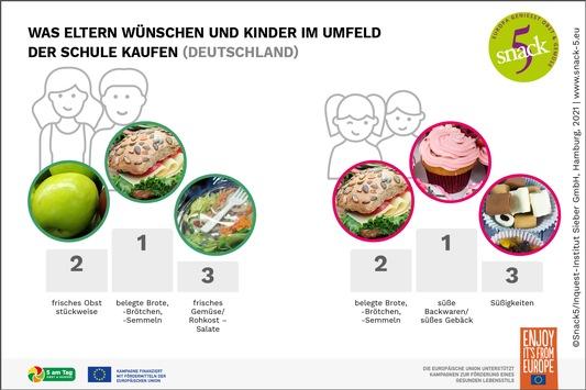 Cool, gesund oder beides? Was Kinder in der Schule snacken (sollten) / Studie zu Einschätzungen von Eltern und Kindern zum Snack-Angebot in und außerhalb von Schulen