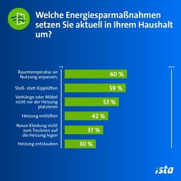 Steigende Energiepreise: Deutsche lassen viele Einsparpotenziale beim Heizen ungenutzt