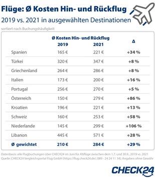 Flüge: Preise aktuell 29 Prozent höher als 2019