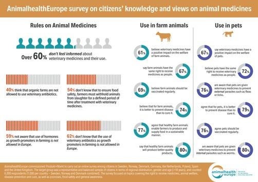 Befragung unter EU-Bürgern: Vorsorge bei Nutz- und Haustieren als wichtig angesehen – Nutzen von Tierarzneimitteln zunehmend anerkannt