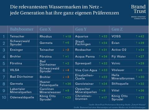BrandTrust Studie: 104 Wassermarken im Relevanz-Check / Natur und Regionalität mit geringer Bedeutung. Eine Marke für alle Generationen funktioniert nicht