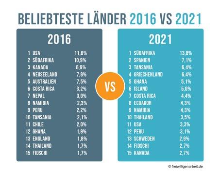 Ergebnisse der Freiwilligenarbeit-Umfrage 2021 / Klima- und Naturschutzprogramme liegen im Trend
