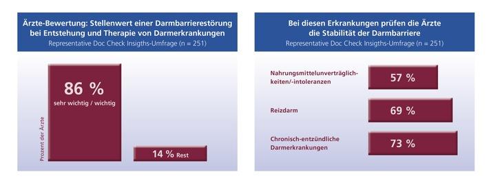 Aktuelle Ärzte-Umfrage zeigt / Bei anhaltenden Verdauungsproblemen: Darmbarriere prüfen lassen!