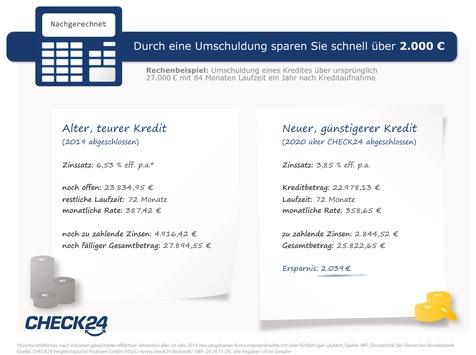 Bestehender Ratenkredit: So lassen sich über 2.000 Euro sparen