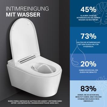 Am liebsten mit Wasser – Neue Forsa-Umfrage zeigt, wie wichtig den Menschen Hygiene ist
