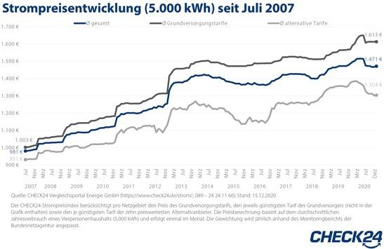 Strom: Kunden in der Grundversorgung verschenken 1,7 Mrd. Euro im Jahr