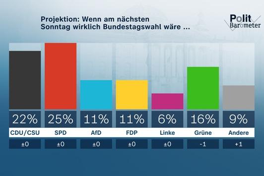 ZDF-Politbarometer September III 2021 / SPD konstant vor Union/K-Frage: Scholz weiter klar vor Laschet und Baerbock