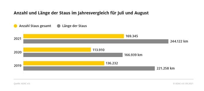 Mehr Reisende, mehr Verkehr – vor allem in Deutschland und im europäischen Ausland / Die Pandemie beeinflusst auch den Urlaubssommer 2021: Kurzfristige Buchungen, Eigenanreise und Individual-Urlaub