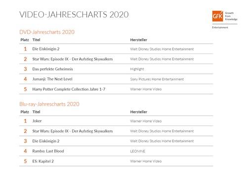 Disney-Filme dominieren Video-Jahrescharts 2020