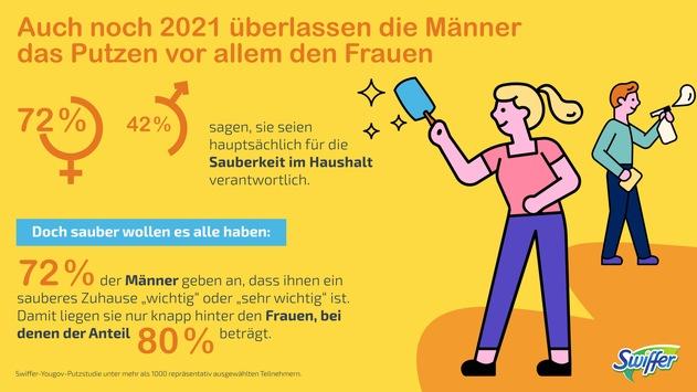 Umfrage von Swiffer und YouGov: Das Putzen bleibt auch 2021 noch an den Frauen hängen