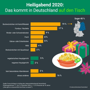 Würstchen und Weihnachtsgans: Das essen die Deutschen 2020 an Heiligabend und Weihnachten