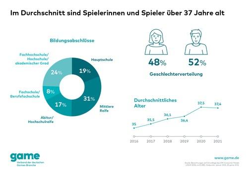 6 von 10 Deutschen spielen Games