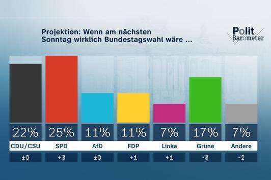 ZDF-Politbarometer September I 2021 / Projektion: SPD erstmals seit 19 Jahren vor Union/Corona: Mehrheit für 2G-Modell wie in Hamburg