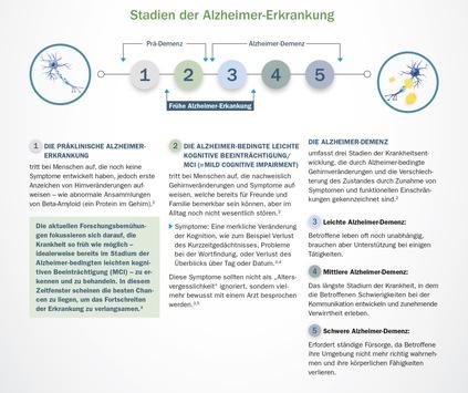 Biogen Aktuell zum Welt-Alzheimertag: Genau hinsehen und frühe Anzeichen richtig deuten