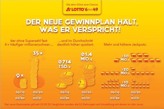 Neuer Gewinnplan: Lotto-Sechser viermal häufiger millionenschwer