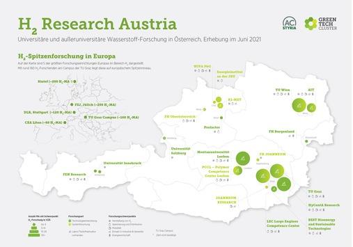 Hydrogen Research Map Austria: 18 Institute, 1 Standort, europaweit Spitze