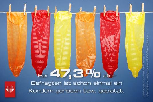 Umfrage zur Kondomnutzung: Fast der Hälfte ist schon einmal das Kondom gerissen