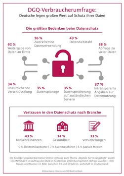 Digitale Serviceangebote: Verbraucher sehen Nachholbedarf beim Datenschutz