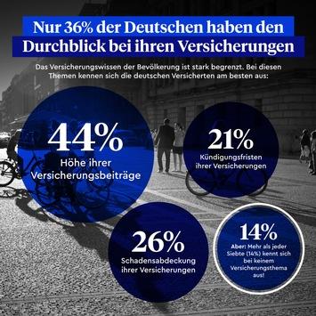 Studie zeigt: Deutsche kennen Corona-Regeln besser als ihre Versicherungen