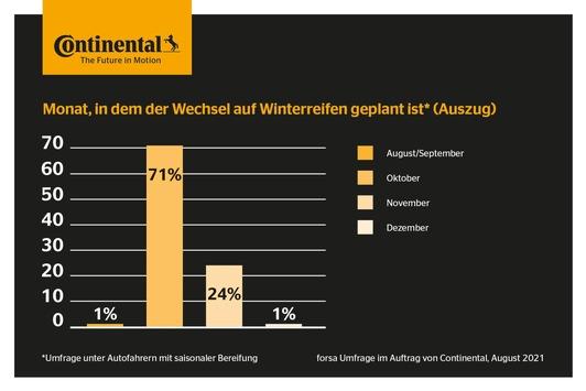 Deutschland zieht die Winterreifen auf: forsa-Umfrage von Continental zur Wechselzeit