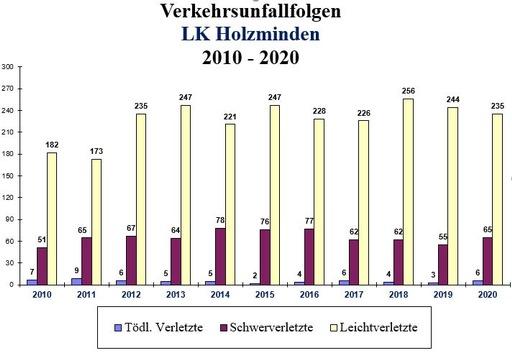 POL-HOL: Verkehrsunfallstatistik des Polizeikommissariats Holzminden für das Jahr 2020