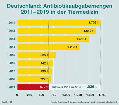 Große Erfolge bei der Antibiotikaminimierung / Erfolgsmeldungen aus der Landwirtschaft gehen manchmal etwas unter / Dies betrifft den Pflanzenbau und die Nutztierhaltung gleichermaßen