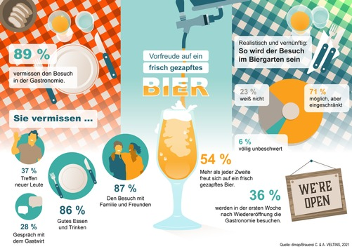 89% der Deutschen vermissen Miteinander in der Gastronomie / Jeder zweite Deutsche wünscht sich Pils vom Fass