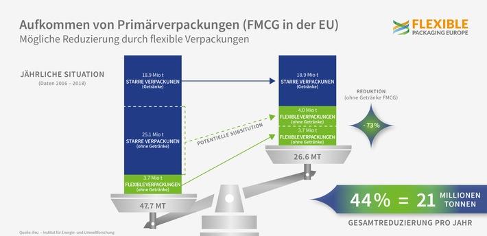 Flexible Verpackungen reduzieren Abfallmenge und unterstützen den Kampf gegen den Klimawandel