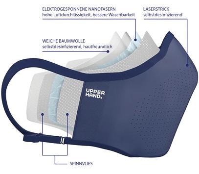 """EIT Health fördert COVID-19-Soforthilfe-Projekt: / """"Upper Hand Maske"""" schützt Träger vor SARS-CoV-2-Viruspartikeln"""
